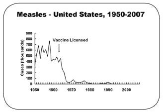 measlesuscases