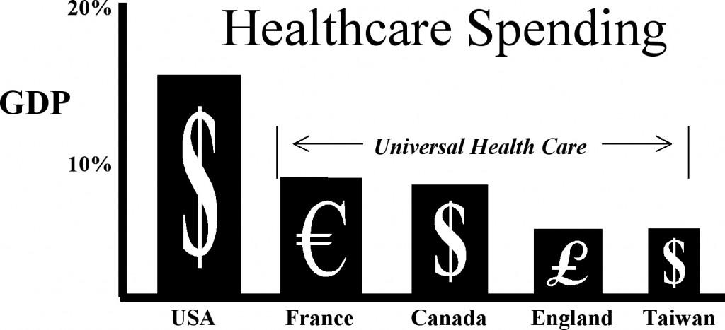 healthcare spending pc