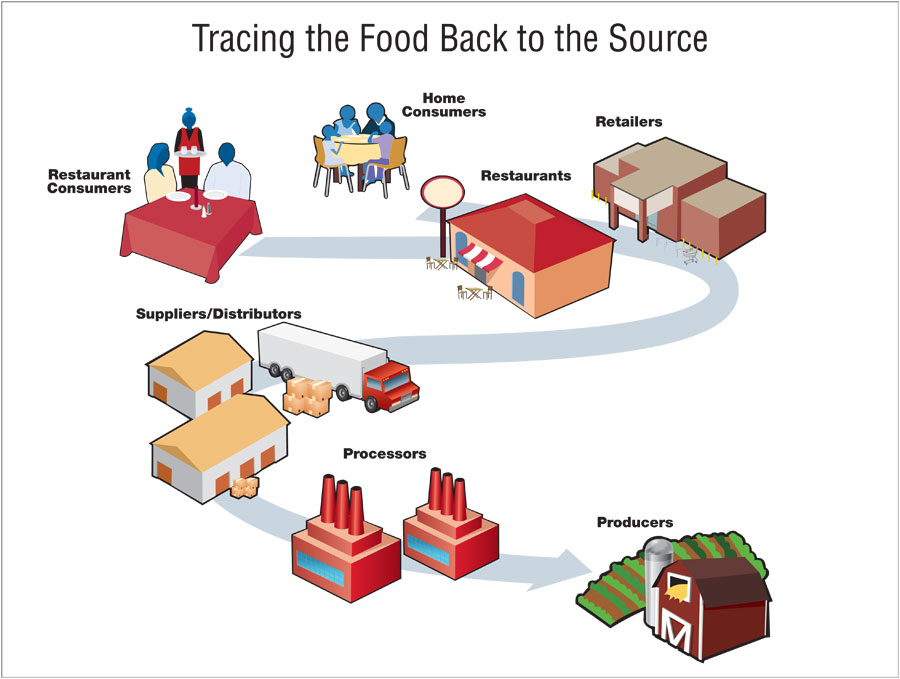 foodpoisoning traceback_900px