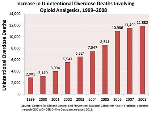 opioid increase