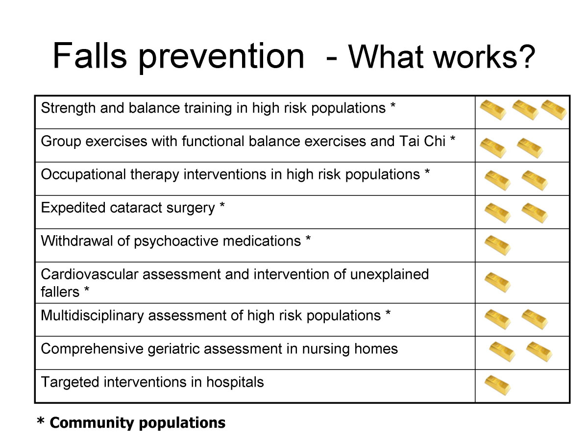 fall prevention essay Get tips and resources on falls prevention, balance programs and learn about falls prevention awareness day.