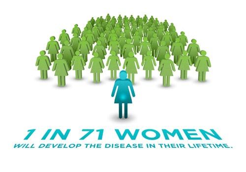 Ovarian Cancer_1in71women