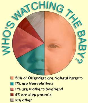 SBS Statistics
