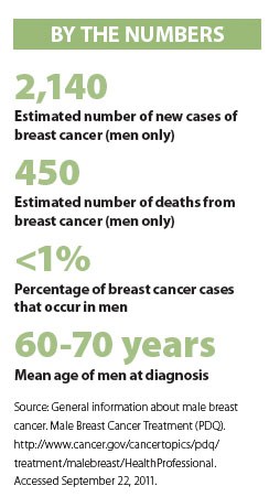 male breast cancer data