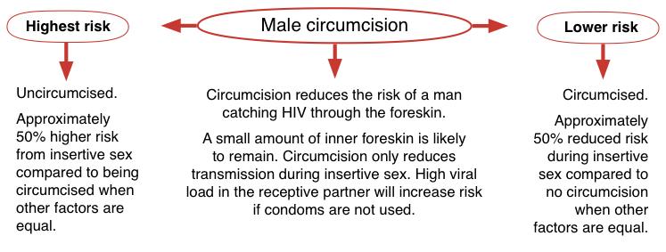 circumcision hiv risks