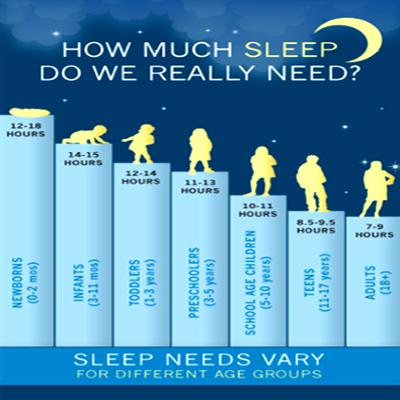 sleep how much do you need