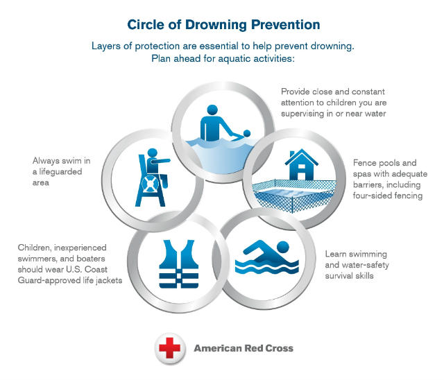 Drowning-Prevention-Circle Infographic